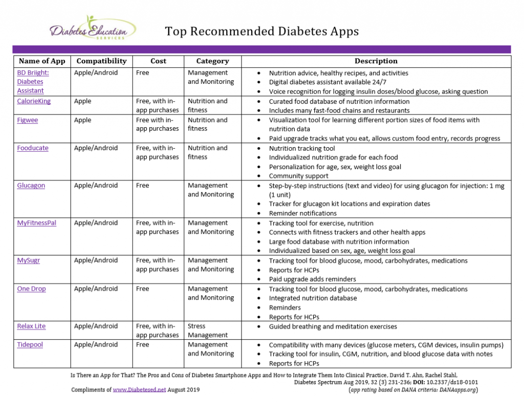 Highly Rated Apps For Diabetes Diabetes Education Services