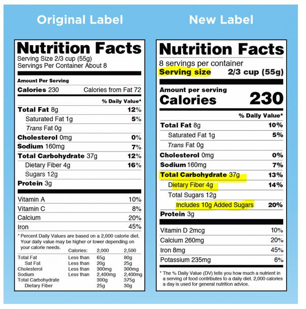 5 Facts About The New Nutrition Labels Diabetes Education Services